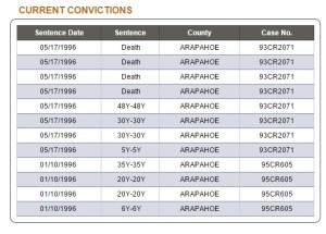 CURRENT CONVICTIONS